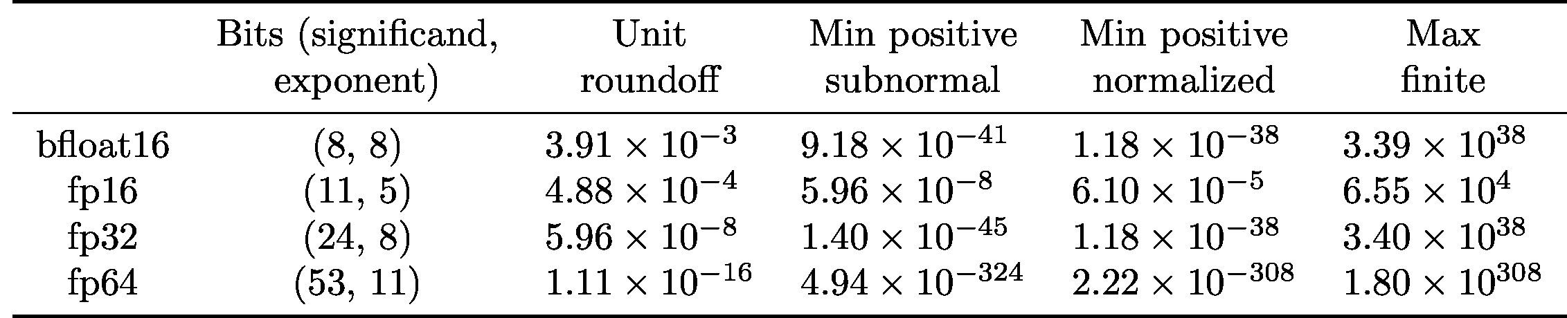 bfloat16_table.jpg
