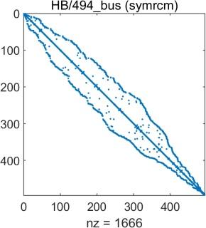sparse_plots_rcm.jpg